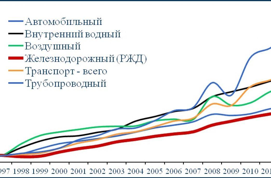 Российские производители удобрений просят ограничить рост тарифов на перевозки продукции