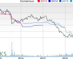 Potash Corp — финансовые показатели и прогнозы