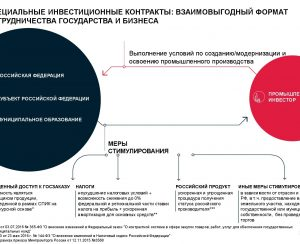 «Уралкалий» получил СПИК
